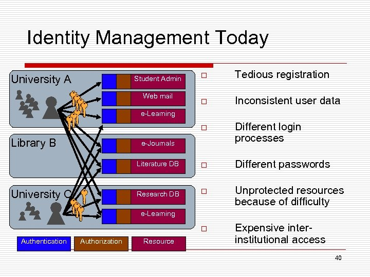 Identity Management Today o Tedious registration o Inconsistent user data o Different login processes