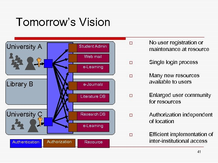 Tomorrow's Vision No user registration or maintenance at resource o Single login process o