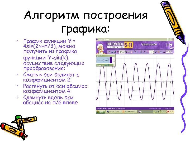 Алгоритм построения графика: • График функции Y = 4 sin(2 x+п/3), можно получить из