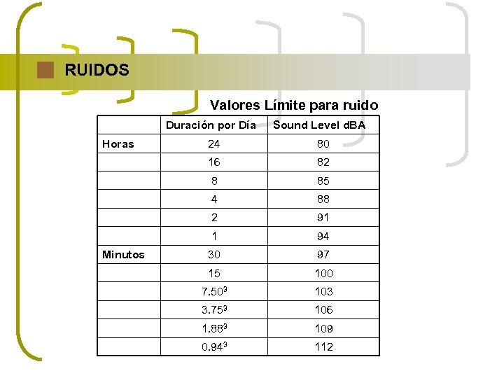 RUIDOS Valores Límite para ruido Duración por Día Horas Sound Level d. BA 80