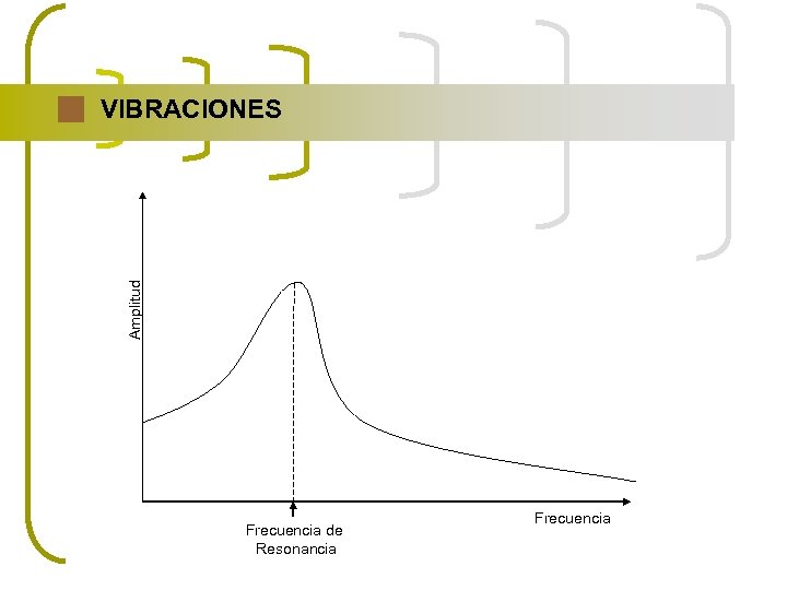 Amplitud VIBRACIONES Frecuencia de Resonancia Frecuencia
