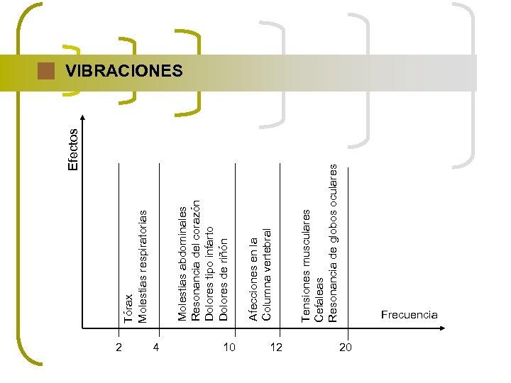 2 4 10 12 Tensiones musculares Cefaleas Resonancia de globos oculares Afecciones en la