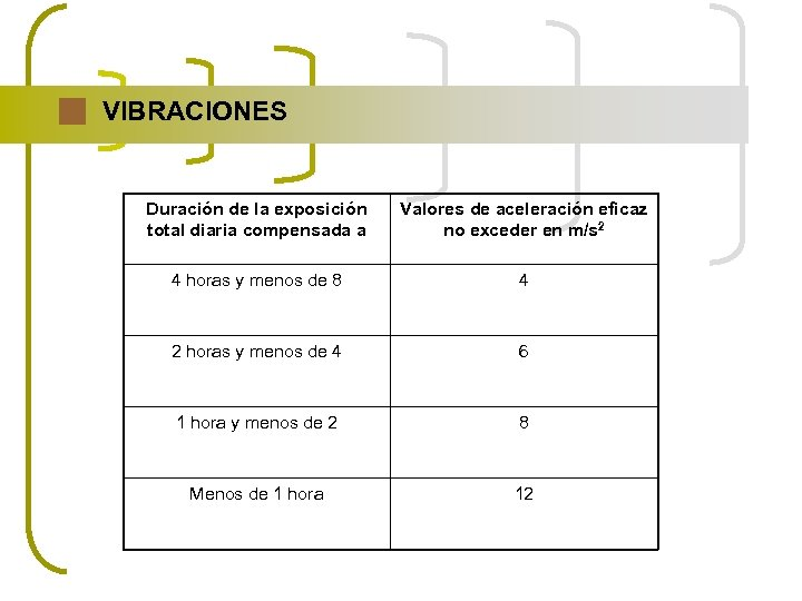 VIBRACIONES Duración de la exposición total diaria compensada a Valores de aceleración eficaz no