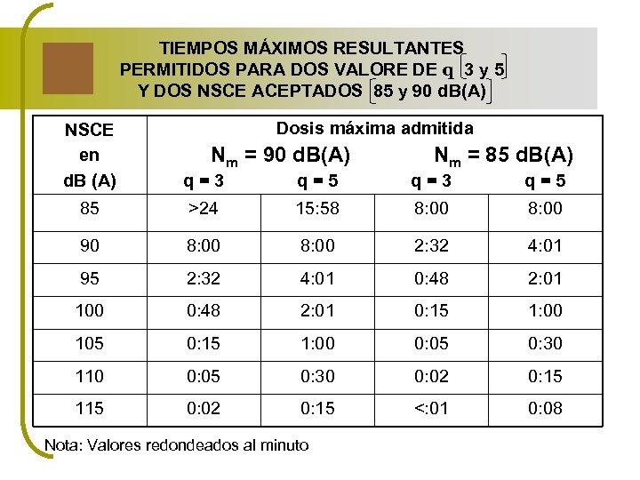TIEMPOS MÁXIMOS RESULTANTES PERMITIDOS PARA DOS VALORE DE q 3 y 5 Y DOS