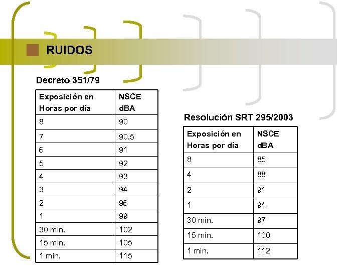 RUIDOS Decreto 351/79 Exposición en Horas por día NSCE d. BA 8 90 7