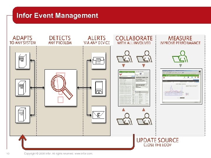 Infor Event Management 10 Copyright © 2008 Infor. All rights reserved. www. infor. com.