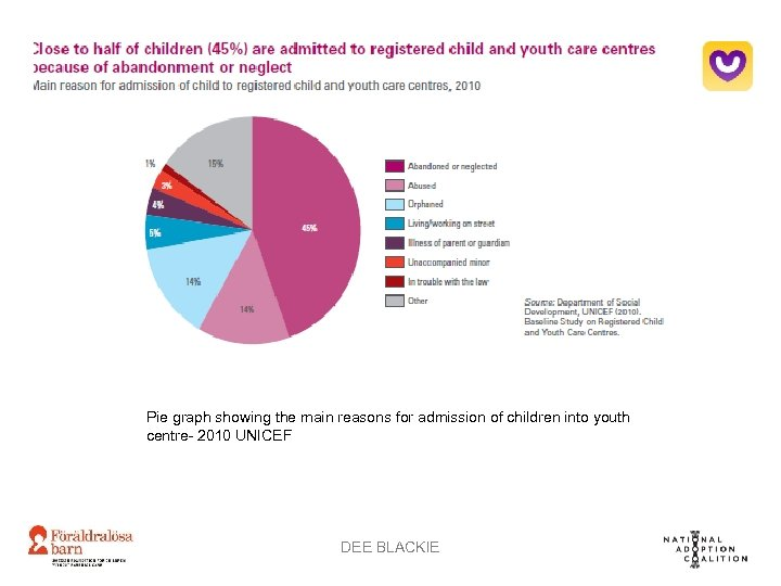 Pie graph showing the main reasons for admission of children into youth centre- 2010