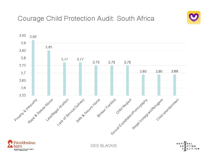 Courage Child Protection Audit: South Africa DEE BLACKIE