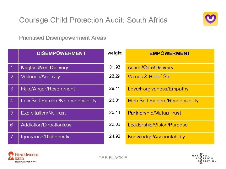 Courage Child Protection Audit: South Africa Prioritised Disempowerment Areas DISEMPOWERMENT weight EMPOWERMENT 1 Neglect/Non