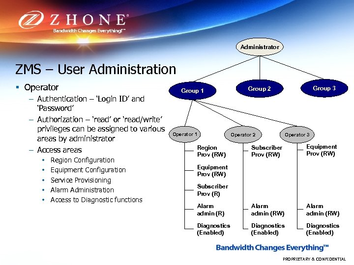 Administrator ZMS – User Administration § Operator – Authentication – 'Login ID' and 'Password'