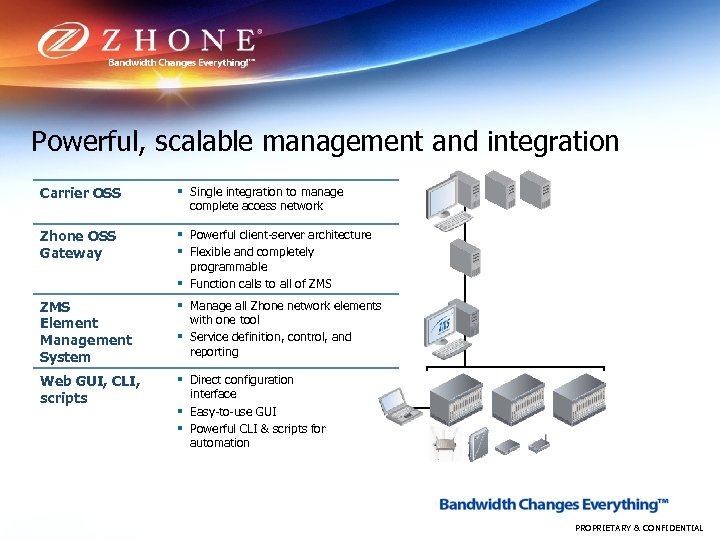 Powerful, scalable management and integration Carrier OSS § Single integration to manage complete access