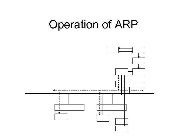 Operation of ARP
