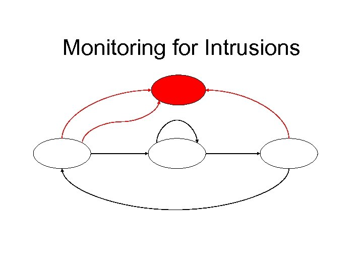 Monitoring for Intrusions