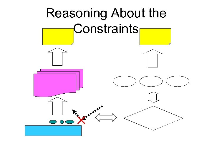 Reasoning About the Constraints