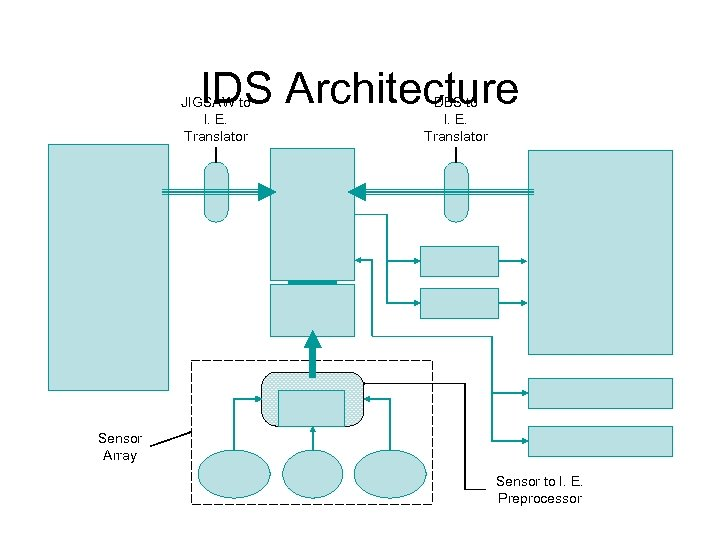 IDS Architecture JIGSAW to I. E. Translator DBS to I. E. Translator Sensor Array
