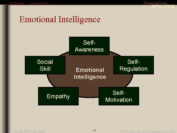 MCSHANE Organizational VON GLINOW BEHAVIOR Emotional Intelligence Self. Awareness Social Skill Emotional Intelligence Self.