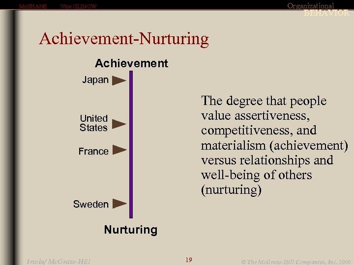 MCSHANE Organizational VON GLINOW BEHAVIOR Achievement-Nurturing Achievement Japan The degree that people value assertiveness,