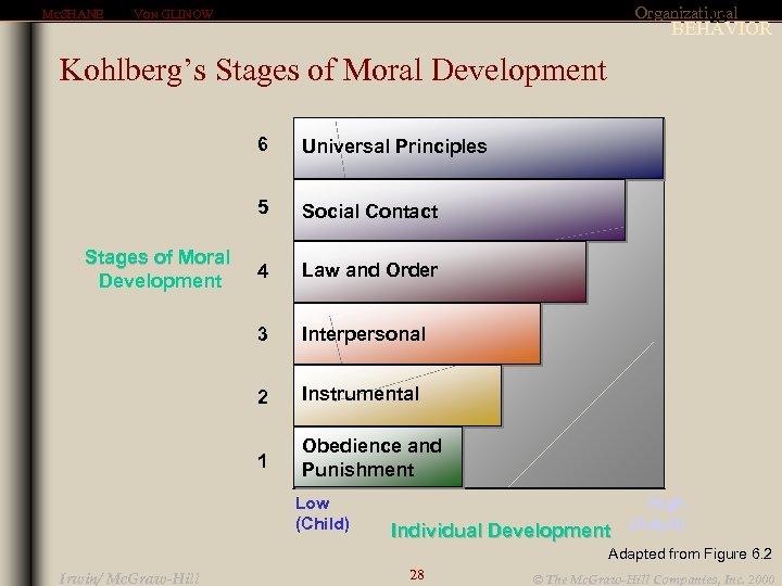 MCSHANE Organizational 6. 4 VON GLINOW BEHAVIOR Kohlberg's Stages of Moral Development 6 5