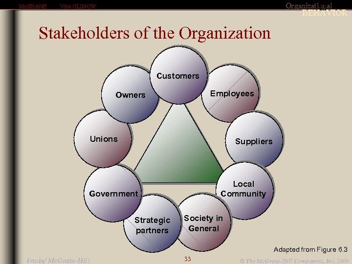 MCSHANE Organizational 6. 7 VON GLINOW BEHAVIOR Stakeholders of the Organization Customers Employees Owners