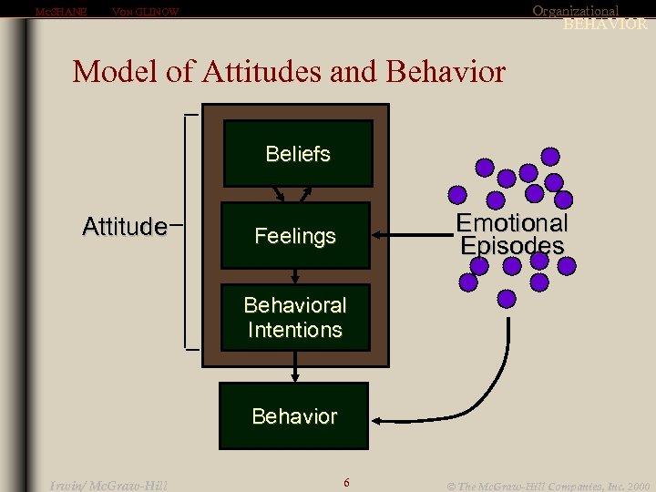 MCSHANE Organizational VON GLINOW BEHAVIOR Model of Attitudes and Behavior Beliefs Attitude Emotional Episodes