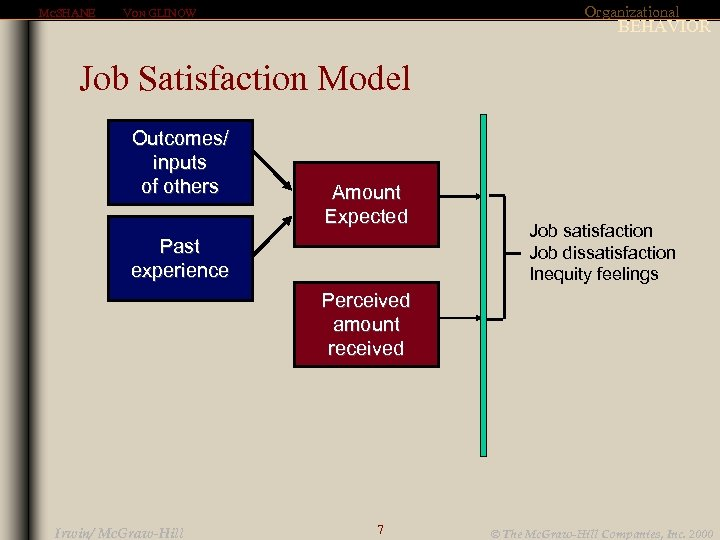 MCSHANE Organizational VON GLINOW BEHAVIOR Job Satisfaction Model Outcomes/ inputs of others Amount Expected