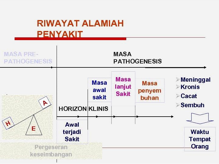 RIWAYAT ALAMIAH PENYAKIT MASA PREPATHOGENESIS H A A H H MASA PATHOGENESIS Masa awal