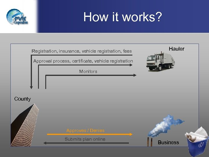 How it works? Registration, insurance, vehicle registration, fees Hauler Approval process, certificate, vehicle registration