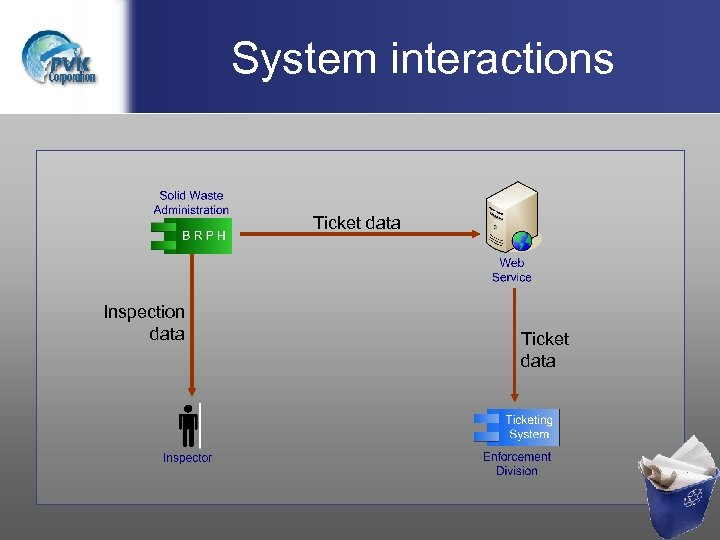 System interactions Ticket data Inspection data Ticket data