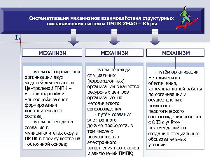 Систематизация механизмов взаимодействия структурных составляющих системы ПМПК ХМАО – Югры I. МЕХАНИЗМ - путём