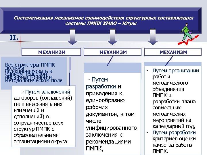 Систематизация механизмов взаимодействия структурных составляющих системы ПМПК ХМАО – Югры II. МЕХАНИЗМ Все структуры