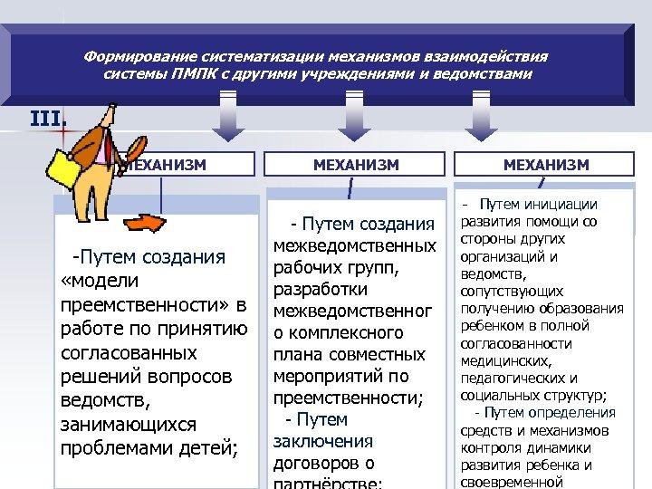 Формирование систематизации механизмов взаимодействия системы ПМПК с другими учреждениями и ведомствами III. МЕХАНИЗМ -Путем