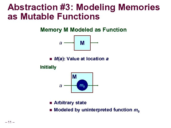 Abstraction #3: Modeling Memories as Mutable Functions Memory M Modeled as Function M a