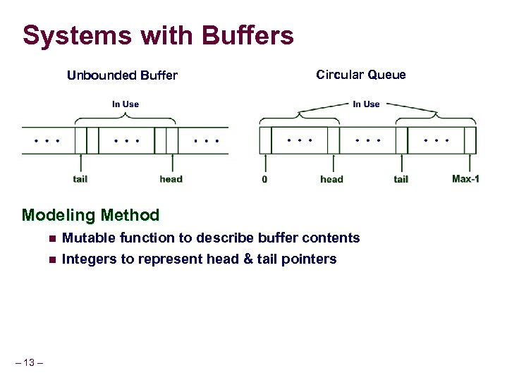 Systems with Buffers Unbounded Buffer Circular Queue Modeling Method n n – 13 –