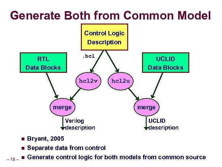 Generate Both from Common Model Control Logic Description. hcl RTL Data Blocks hcl 2