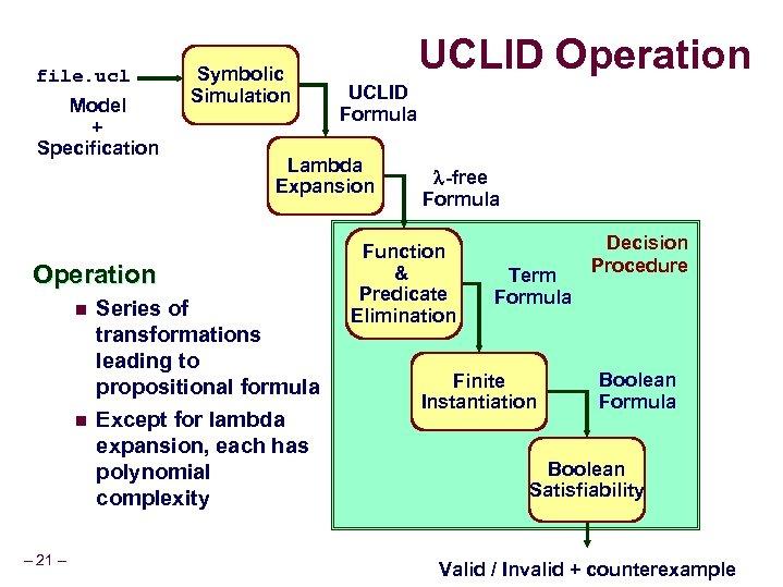 file. ucl Model + Specification Symbolic Simulation n – 21 – UCLID Formula Lambda