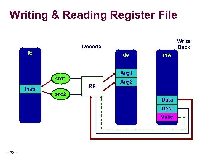 Writing & Reading Register File Write Back Decode fd de Arg 1 src 1