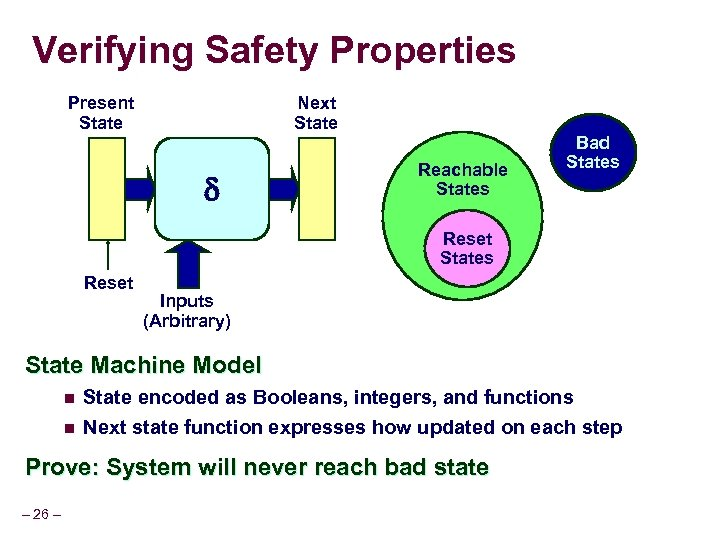 Verifying Safety Properties Present State Next State Reachable States Bad States Reset Inputs (Arbitrary)
