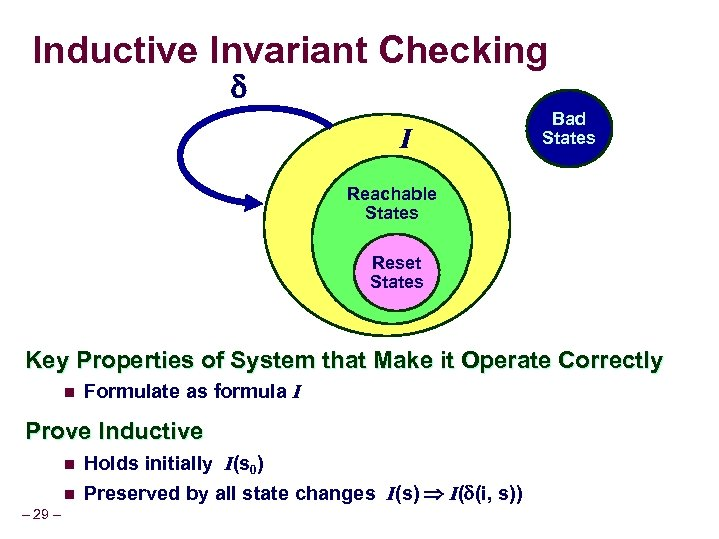 Inductive Invariant Checking I Bad States Reachable States Reset States Key Properties of System