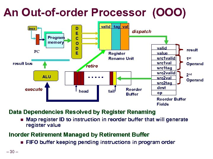 An Out-of-order Processor (OOO) incr Program memory PC result bus valid tag val D