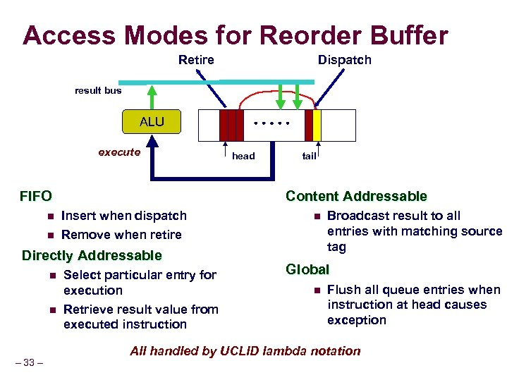 Access Modes for Reorder Buffer Retire Dispatch result bus ALU execute FIFO n n
