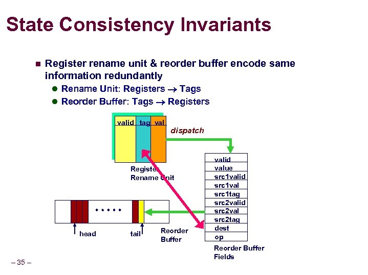 State Consistency Invariants n Register rename unit & reorder buffer encode same information redundantly