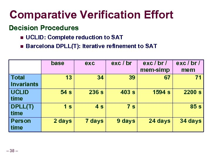 Comparative Verification Effort Decision Procedures n UCLID: Complete reduction to SAT n Barcelona DPLL(T):