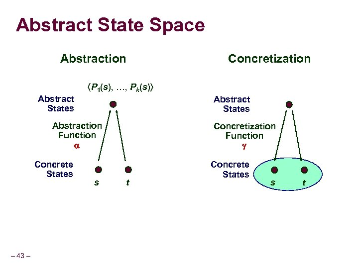 Abstract State Space Abstraction Concretization P 1(s), …, Pk(s) Abstract States Abstraction Function Concrete