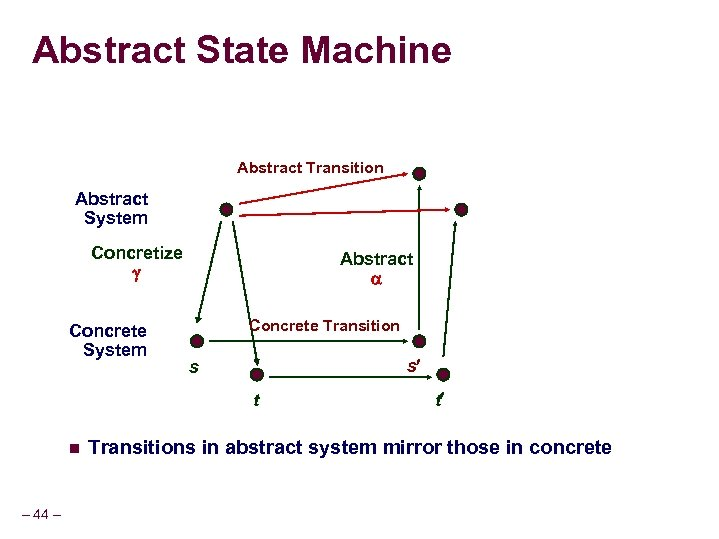 Abstract State Machine Abstract Transition Abstract System Concretize Concrete System Abstract Concrete Transition s