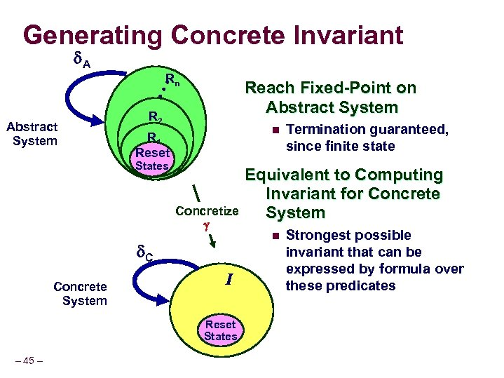 Generating Concrete Invariant A Rn • • • Reach Fixed-Point on Abstract System R