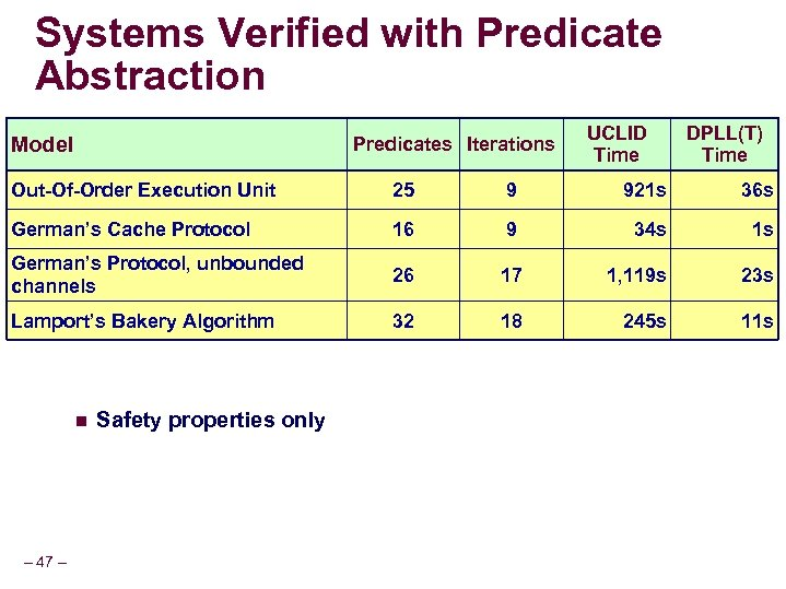 Systems Verified with Predicate Abstraction Model Predicates Iterations UCLID Time DPLL(T) Time Out-Of-Order Execution