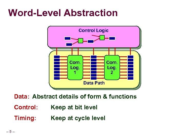 Word-Level Abstraction Control Logic Com. Log. 1 Com. Log. 2 Data Path Data: Abstract