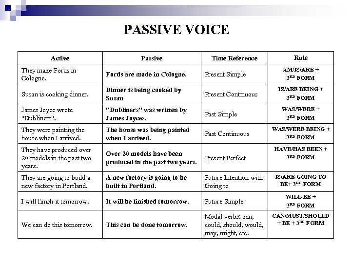 PASSIVE VOICE Active Passive Time Reference Rule AM/IS/ARE + 3 RD FORM They make