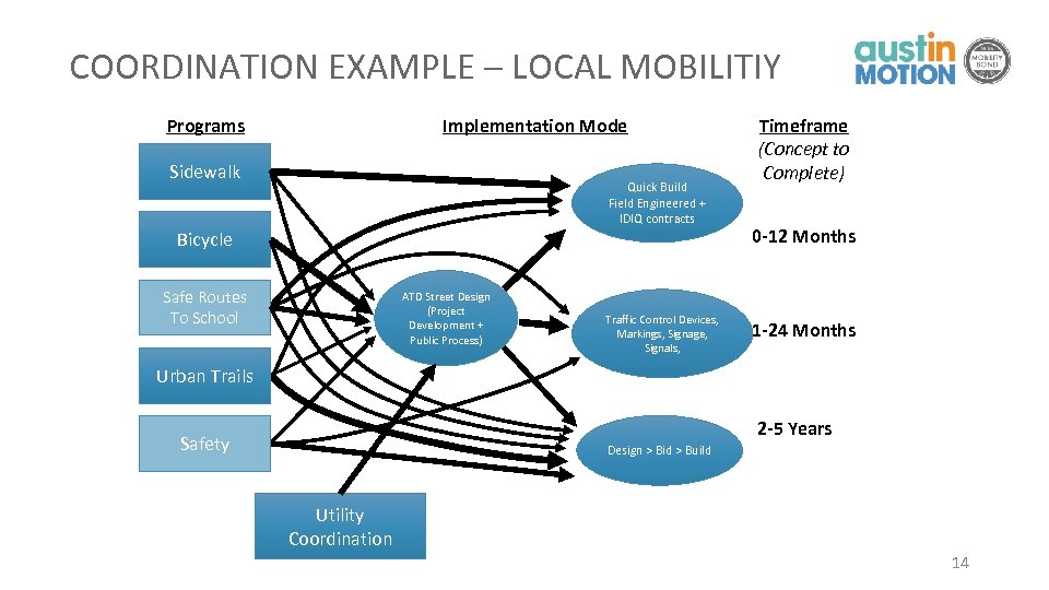 COORDINATION EXAMPLE – LOCAL MOBILITIY Programs Implementation Mode Sidewalk Quick Build Field Engineered +