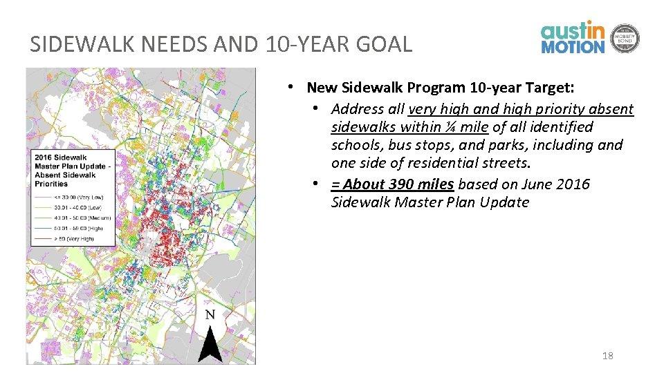 SIDEWALK NEEDS AND 10 -YEAR GOAL • New Sidewalk Program 10 -year Target: •